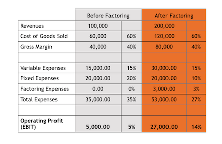 How to Increase Profits with Factoring